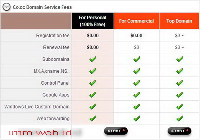 harga-tarif-domain-co.cc-sudah-jelas2