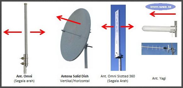 Gambar 2. Antena Wifi