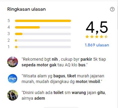 Review dan rating Grojogan Watu Purbo di Google Map